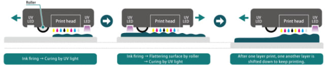 diagram of Mimaki 3D printing process